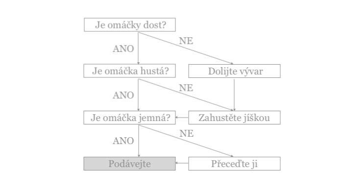 omáčky rozhodovací algoritmus