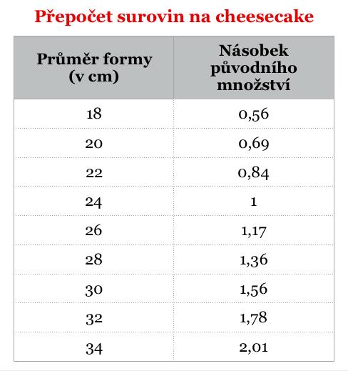 přepočet surovin na cheesecake
